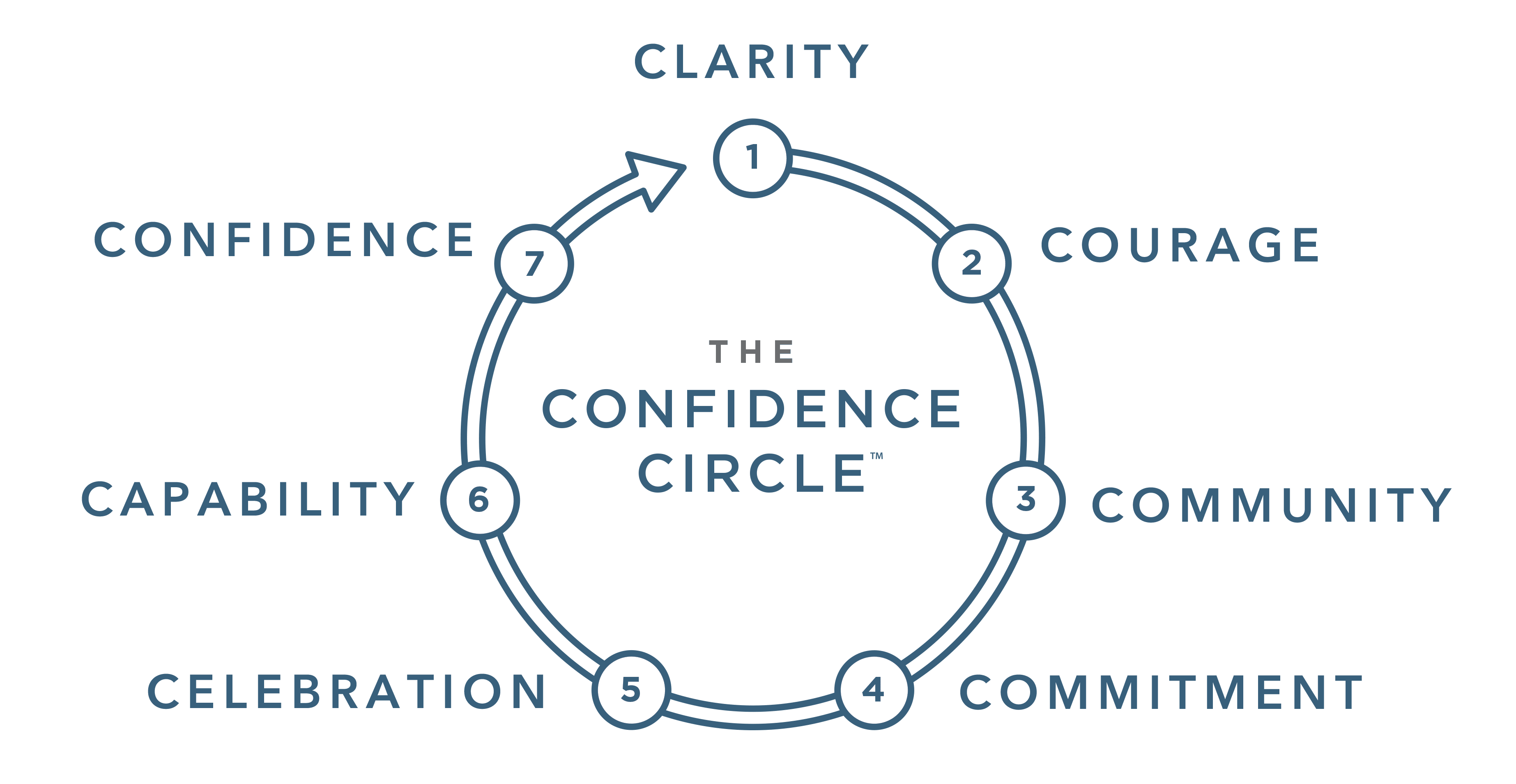 confidence-circle